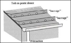 R ceptionner l eau en toiture caue 60 for Calcul de pente de toit en pourcentage