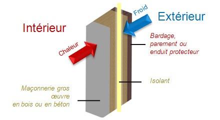 Isolation par l extrieur maison neuve isolation par l for Isolation exterieur ou interieur
